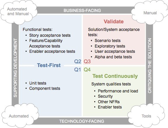 Image for post: Agile testing tools